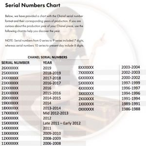 Chanel Serial Seal Date Code Decoding